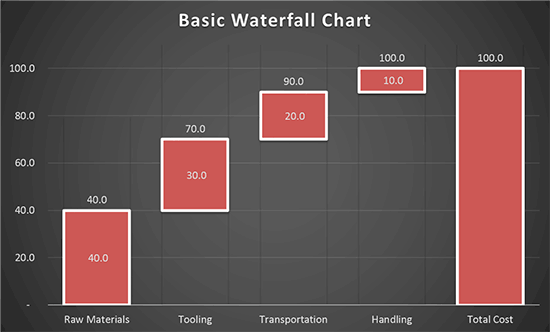 Create a waterfall chart in powerpoint 2013 a waterfall chart ccuart