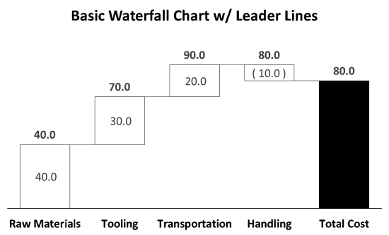 Basic Waterfall Chart w/ Leader Lines