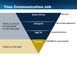 Communication Job Pyramid