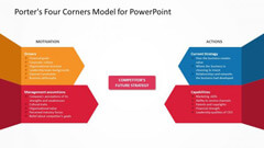 Business Models PowerPoint Templates