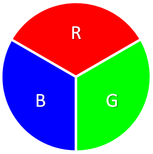 Color wheel with three Primary Colors