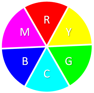 Color Wheel With Three Primary And Secondary Colors
